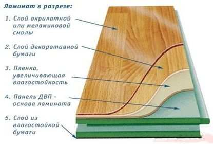особенности и преимущества ламината 33 класса